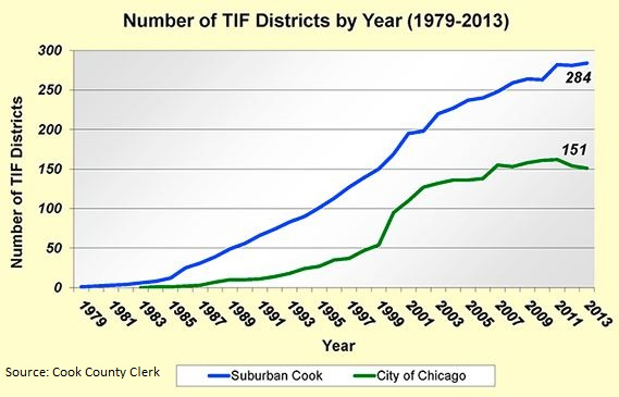 TIF Districts-1986-2013