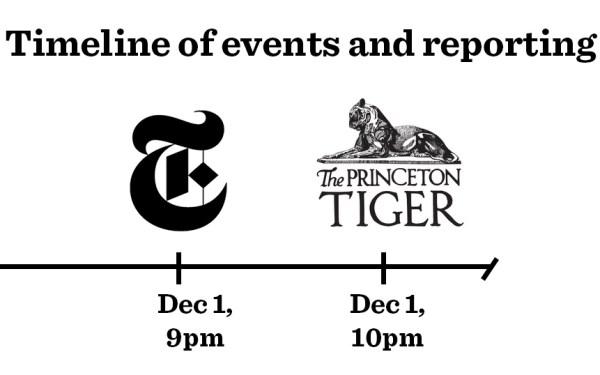 BREAKING: New York Times Breaks Campus News Before Campus Newspaper