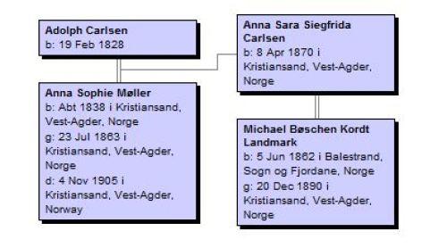 Etterkommere av Adolph Carlsen 2 gen