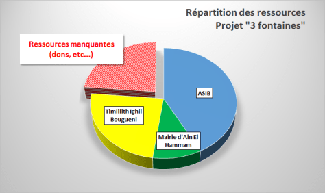 repartitions-ressources-pj-3-fontaines