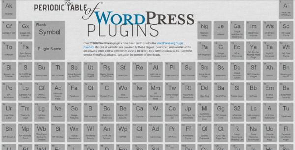 The Periodic Table of  WordPress Plugins