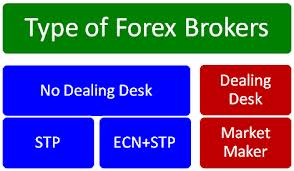 How can i choose a forex broker