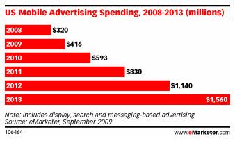 emarketer-mobile-ads