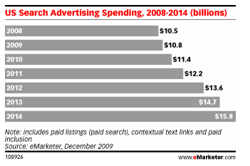 emarketer-search-ads