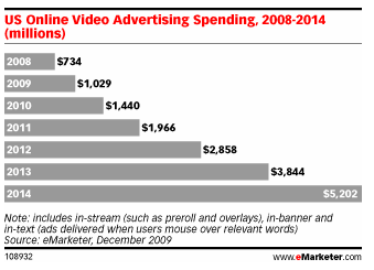 emarketer-video-ads