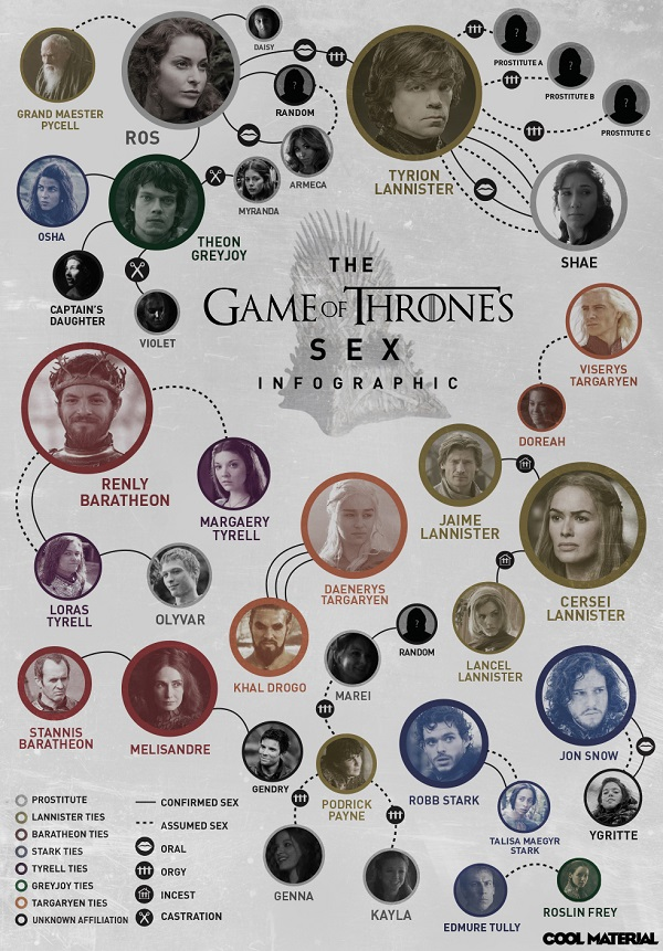 Game of Thrones sex chart by Cool Material
