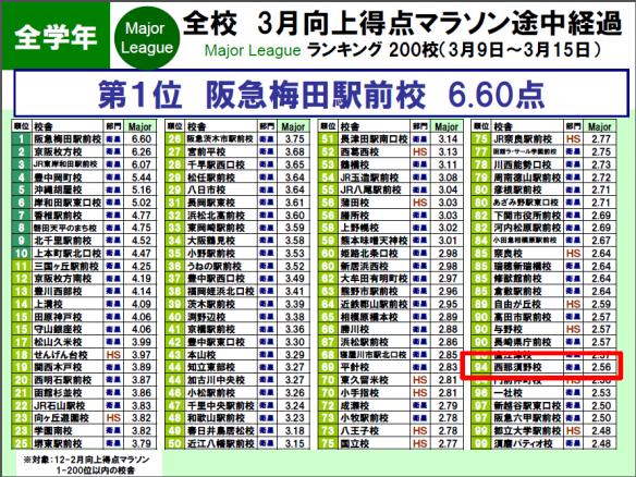 ranking0318