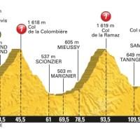Megève Morzine : Froome intouchable, Bardet, Quintana, Yates et Porte pour le podium