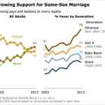 Pew Research Reveals Numbers Behind Surge in Support for Marriage Equality