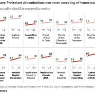 Pew homosexuality data