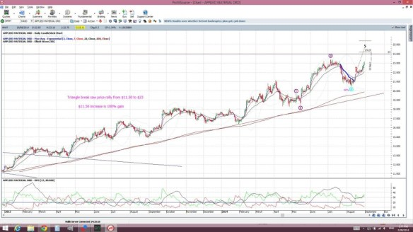 AMAT daily