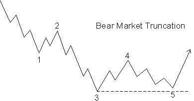 BearMarketTruncation