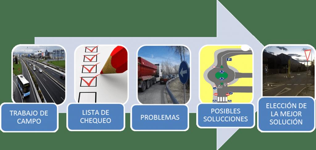 fases estudio entornos de acceso