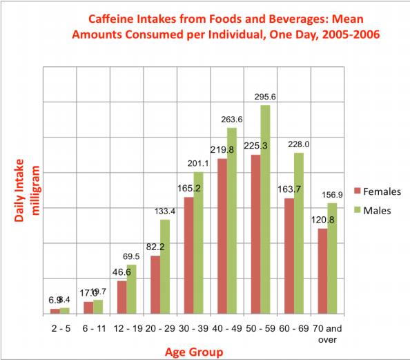 Caffeine Addiction and Withdrawal