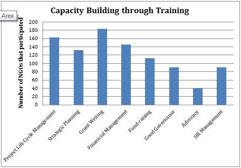 CapacityBuilding