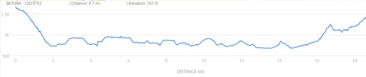 30k Elevation profile provided by RUNGO mobile app
