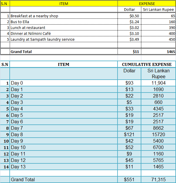 Sri Lanka Travel Expense Report- Day 13