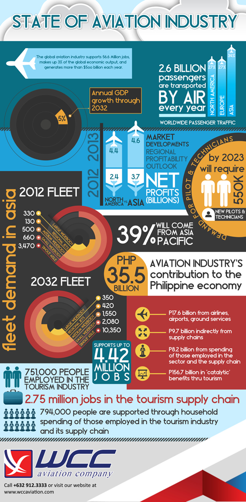 infographic wcc aviation industry