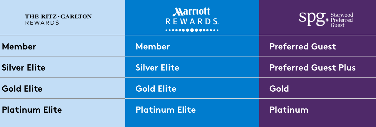 Marriott Rewards is a top class awards structure offering a three-tier system of awards points. Silver is the first level, Gold the second, and Platinum is the top-level. Each level has benefits and as the member moves from Silver to Gold then Platinum, they become more valuable. For an overview of the Elite membership levels, click here.