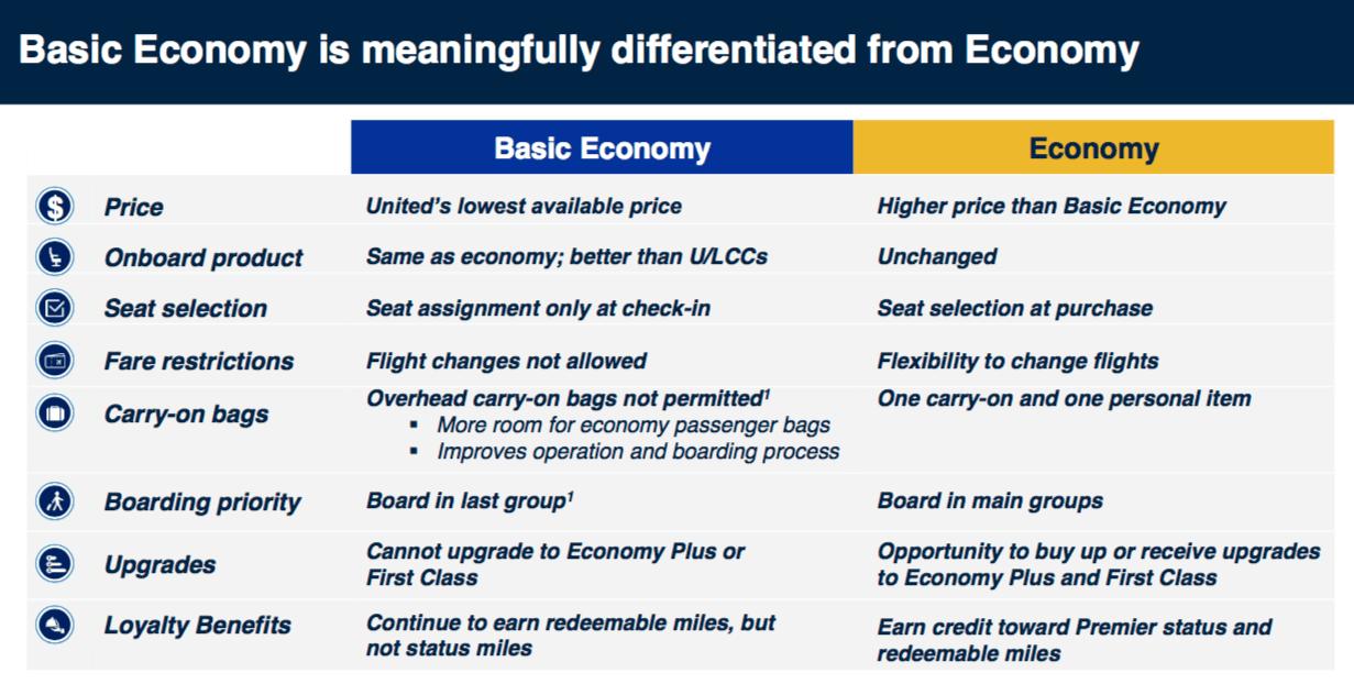 United Airlines Basic Economy Fares Full Details