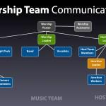 Worship Team Communication
