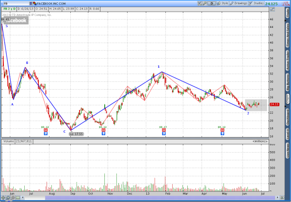 FaceBook (FB) potential Elliott Wave Breakdown