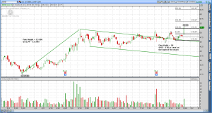 3D Systems (DDD) Bull Flag Breakout (Mid-morning Chart)