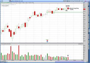 Sirius XM Radio (SIRI) Bearish Candlestick Chart Formations