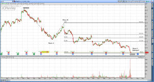 JC Penny (JCP) - Elliott Wave Analysis to Find the Bottom