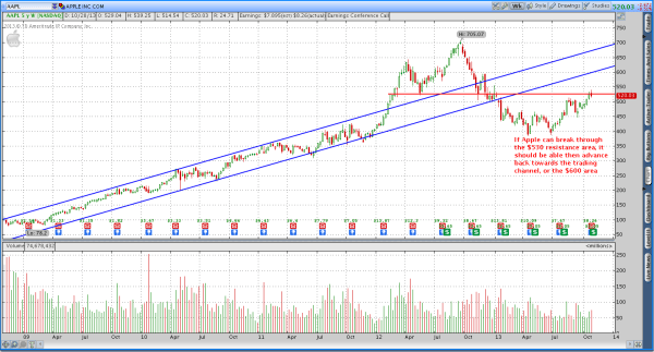 Apple (AAPL) 5 Year Candlestick Chart Review