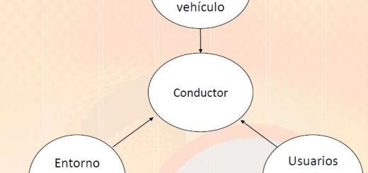 sistemas de transporte 20 - entorno de conductor