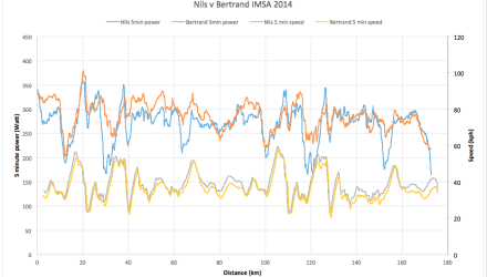 bertrand-nils-graph