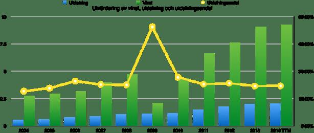 DE - Vinst och utdelningsandel