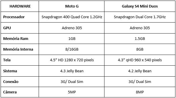 Moto G vs S4 Mini Duos