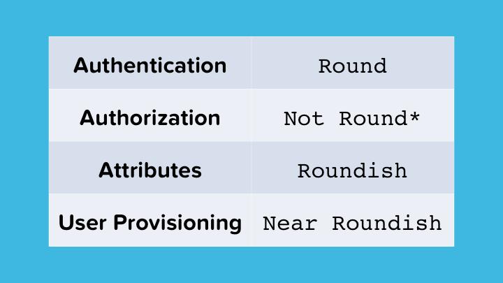 Identity Standards Roundness