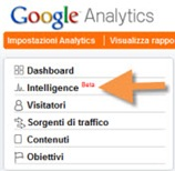 Google Analytics Intelligence Dashboard