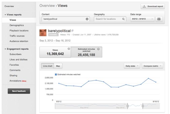 minutos mirando youtube