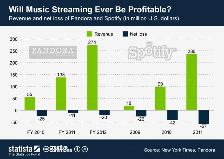 spotify pandora  royalties