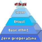 Do You Know The Preppers Pyramid