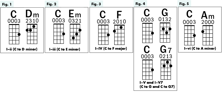 Ukulele Lesson: How Lyrics Can Lead You to What Comes Next