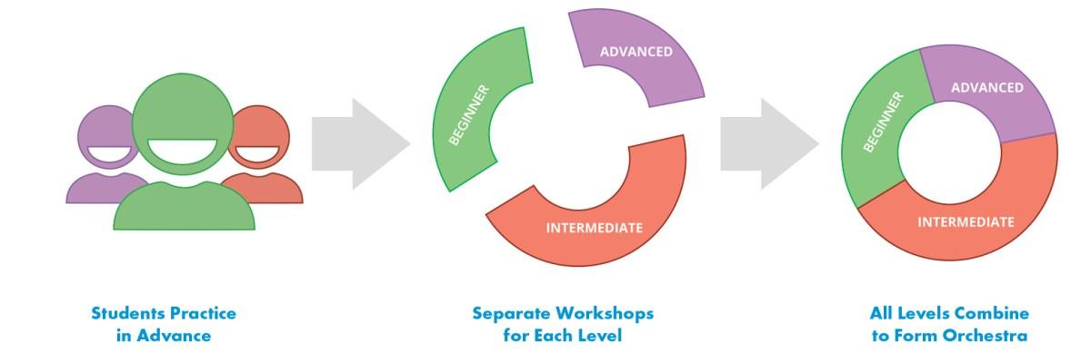 james hill blueprint uke fest 2.0_workshop_diagram