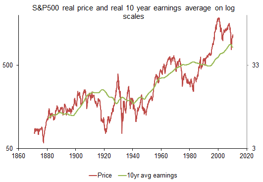 s and p 500 price and real e10