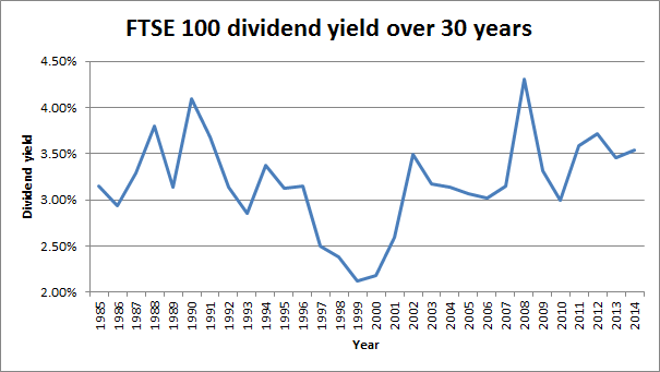 FTSE 100 Dividend yield over 30 years