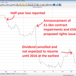 Serco share price 2013 to 2015 06 01