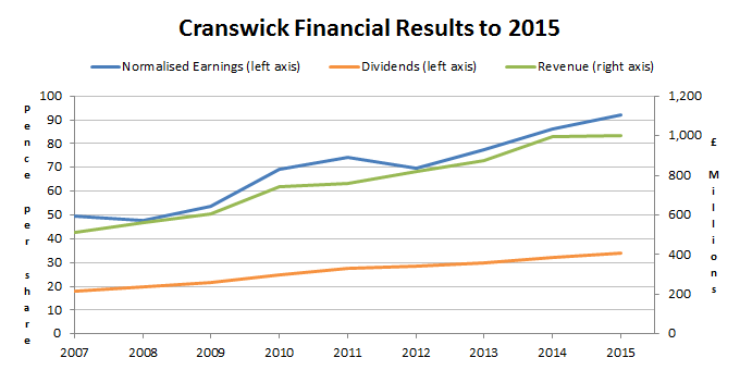 Cranswick financial results to 2015