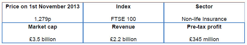 Admiral Group share price - 2013 11