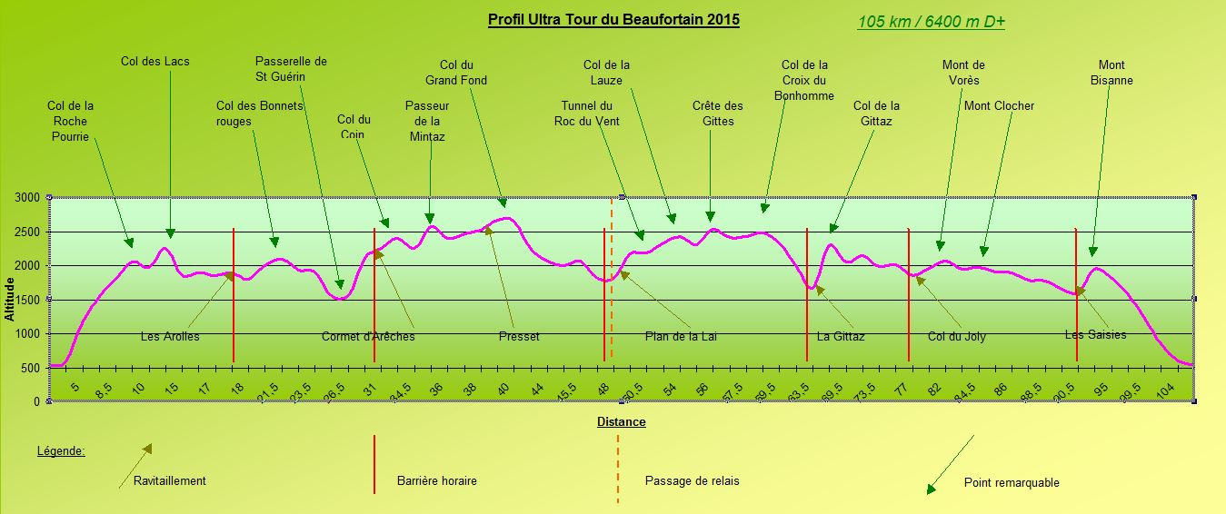 http://i1.wp.com/www.ultratour-beaufortain.fr/wp-content/uploads/2014/11/Profil-UTB-2015.jpg
