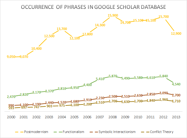 Occurrence of the Phrases Postmodernism, Conflict Theory, Functionalism and Symbolic Interactionism in the Google Scholar database from 2000 to 2013
