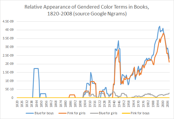 Pink for Girls, Blue for Boys, Blue for Girls, Pink for Boys Google Ngrams Book Search from 1820-2008