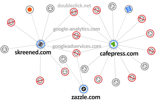 How the Skreened, CafePress and Zazzle websites track your visits: February 2014